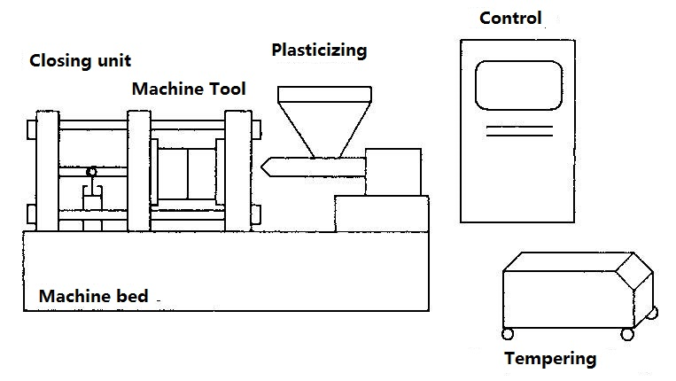 Construction of an injection molding machine