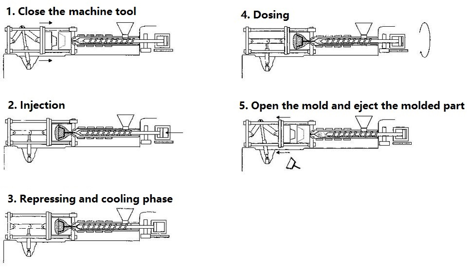 Process flow in injection molding