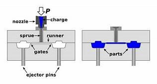 Rubber Injection Molding
